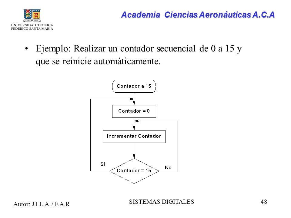 Ejemplo: Realizar un contador secuencial de 0 a 15 y que se reinicie automáticamente.