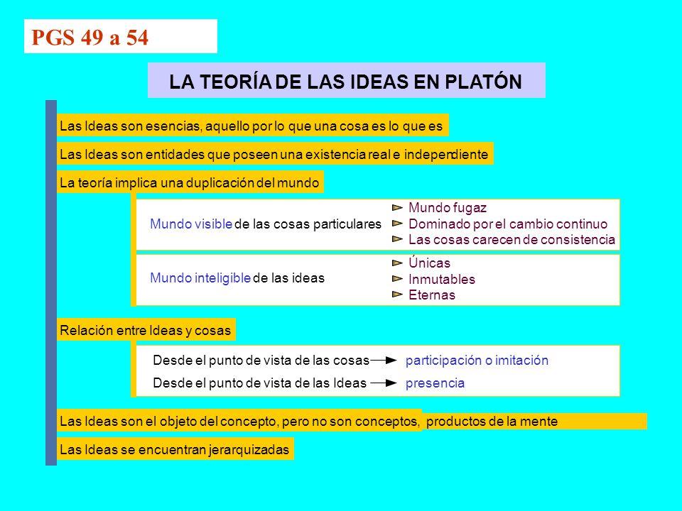 PGS 49 a 54 LA TEORÍA DE LAS IDEAS EN PLATÓN