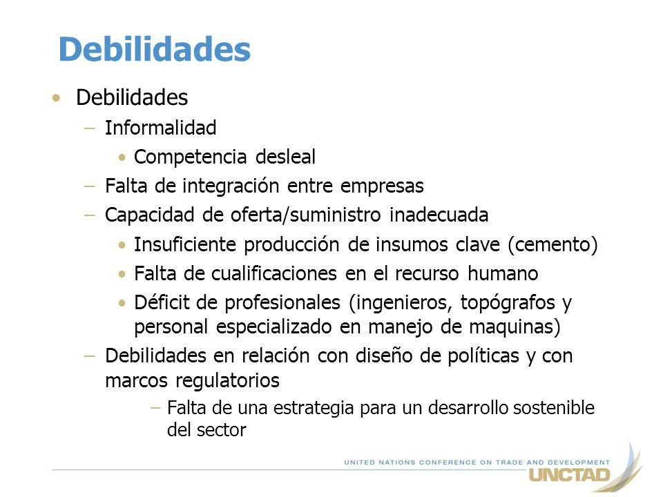 Debilidades Debilidades Informalidad Competencia desleal