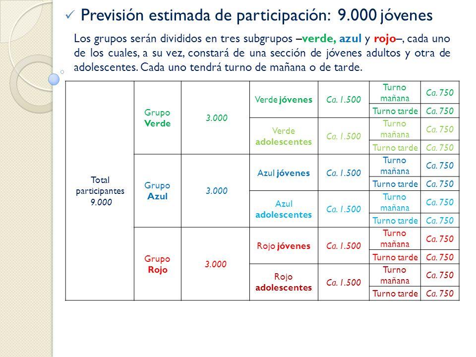 Previsión estimada de participación: 9.000 jóvenes
