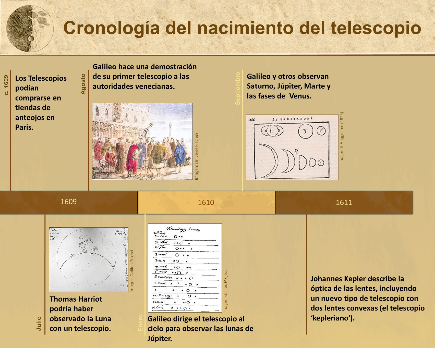 Cronología del nacimiento del telescopio