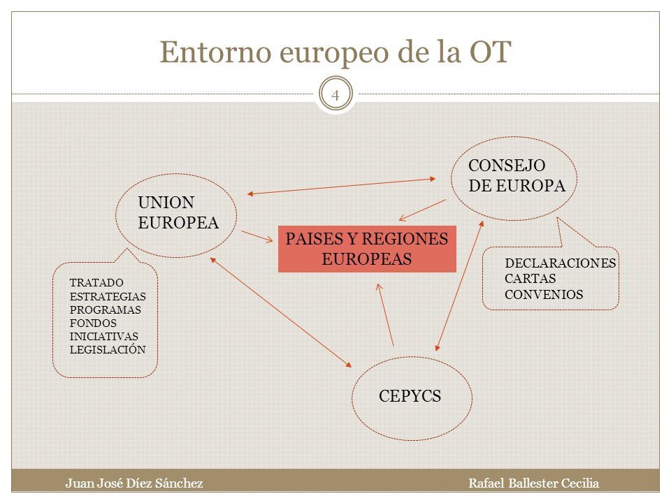 Entorno europeo de la OT