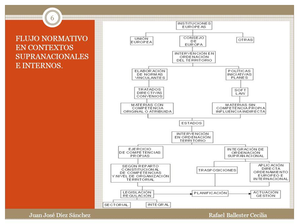 FLUJO NORMATIVO EN CONTEXTOS SUPRANACIONALES E INTERNOS.