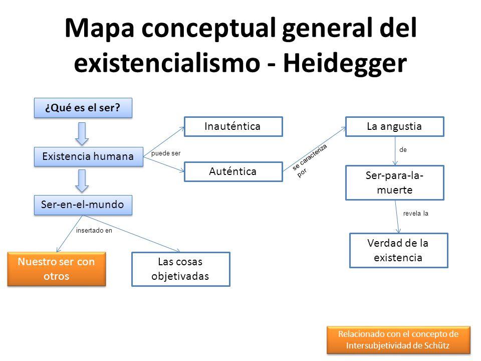 Mapa conceptual general del existencialismo - Heidegger