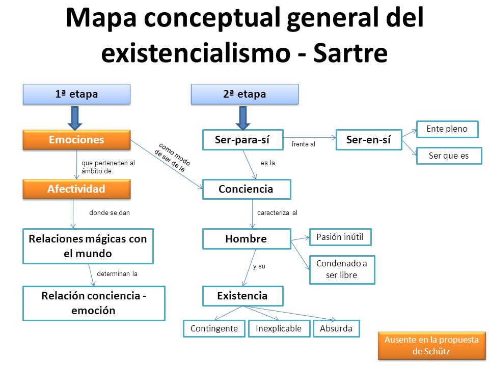 Mapa conceptual general del existencialismo - Sartre