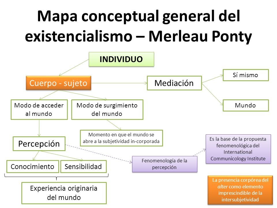 Mapa conceptual general del existencialismo – Merleau Ponty