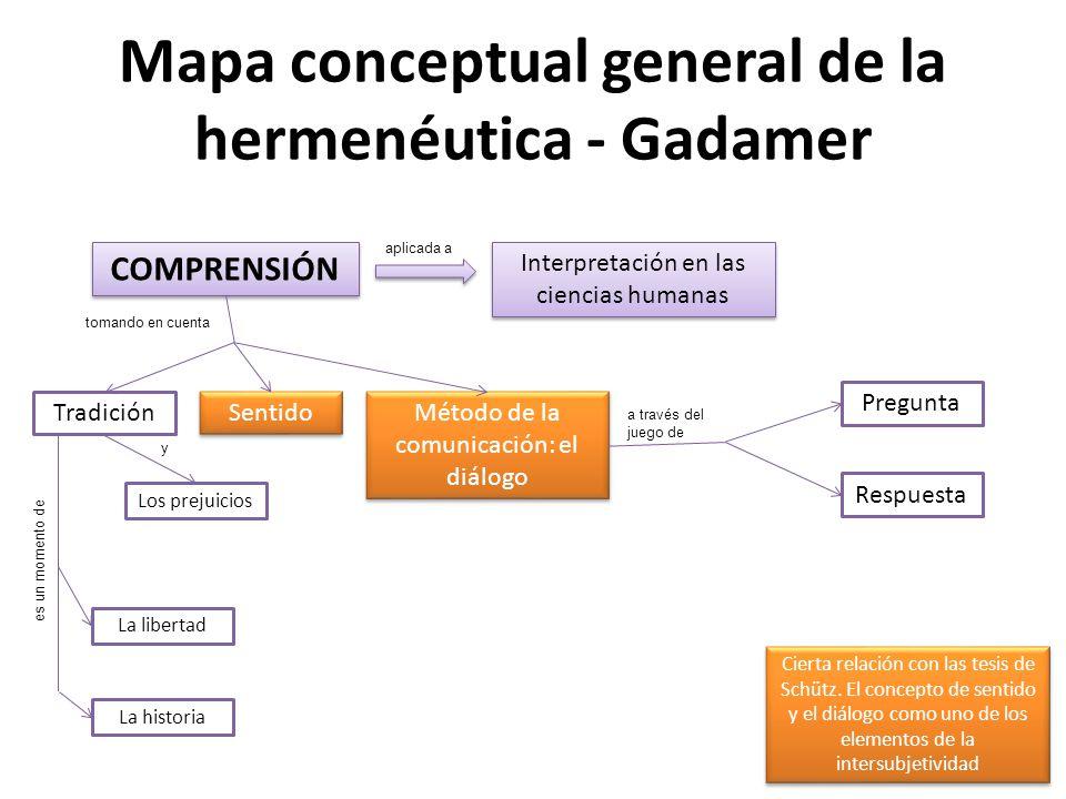 Mapa conceptual general de la hermenéutica - Gadamer