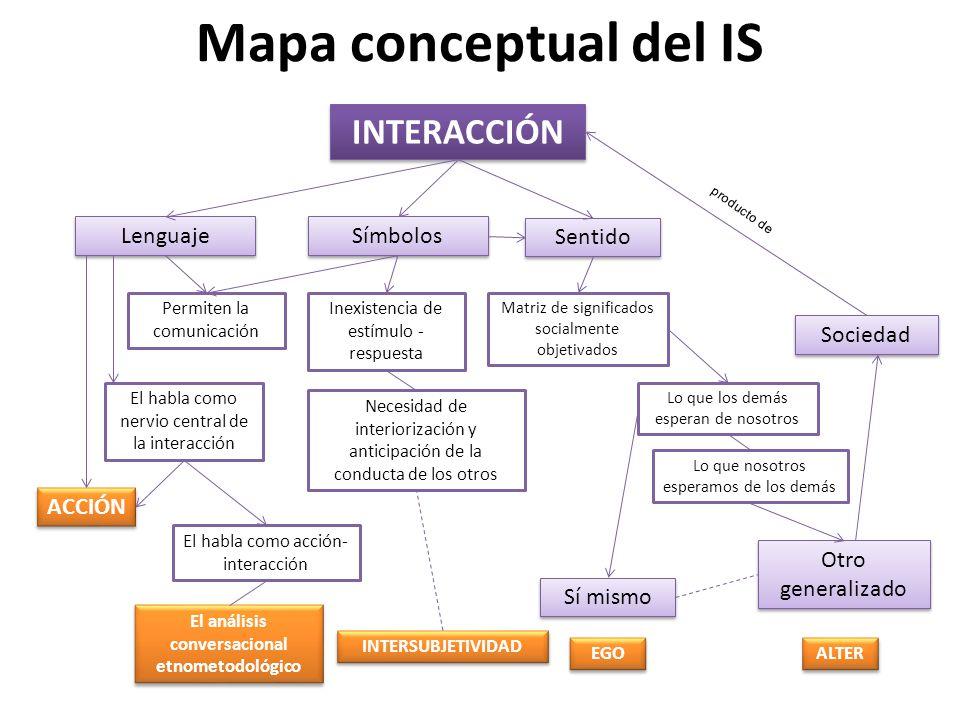 El análisis conversacional etnometodológico