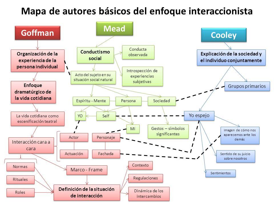 Mapa de autores básicos del enfoque interaccionista