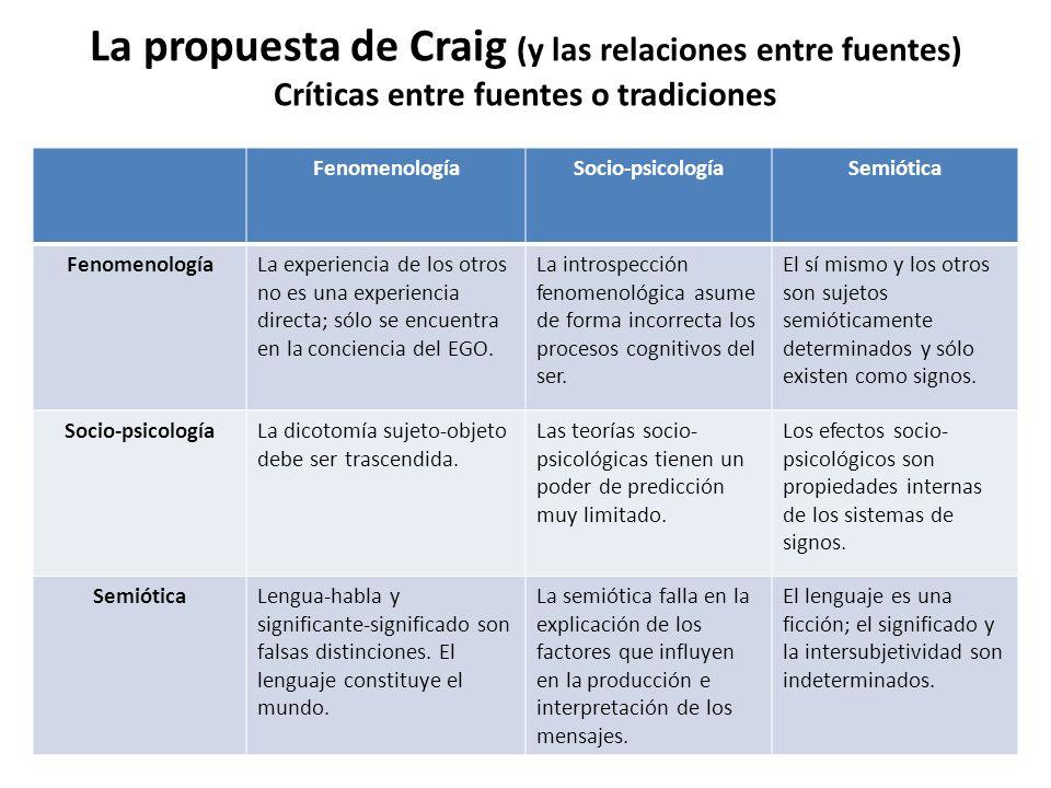 La propuesta de Craig (y las relaciones entre fuentes) Críticas entre fuentes o tradiciones