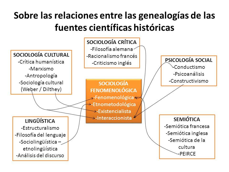 SOCIOLOGÍA FENOMENOLÓGICA