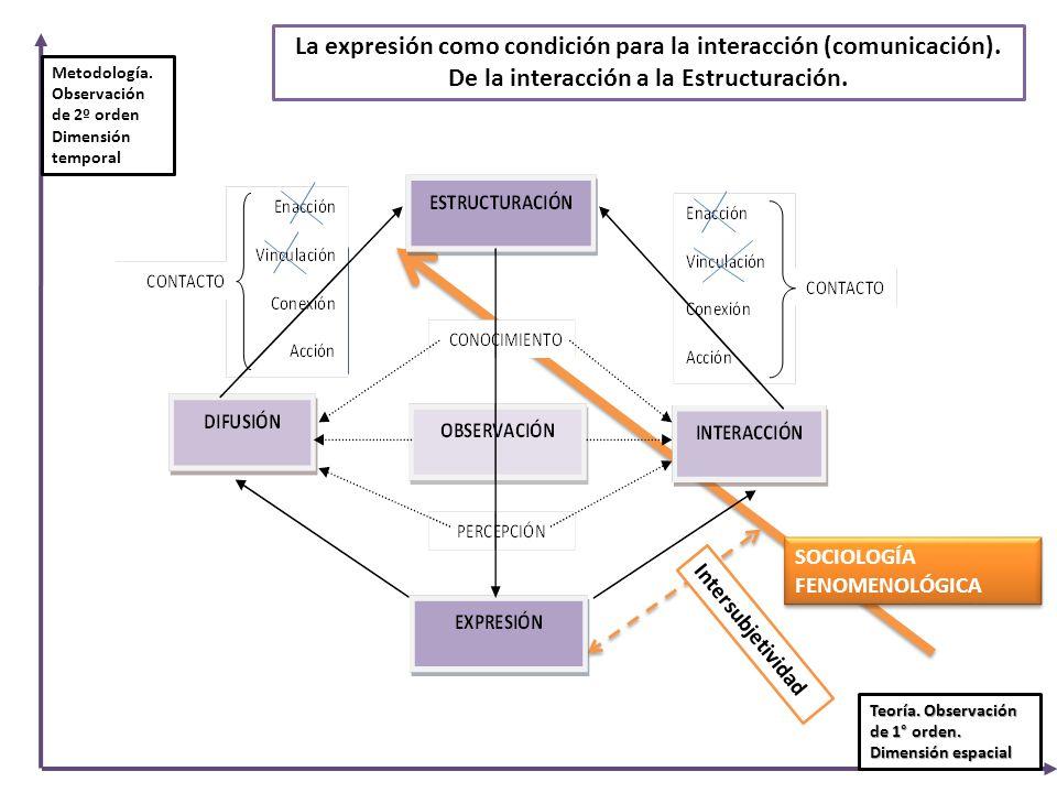 La expresión como condición para la interacción (comunicación).