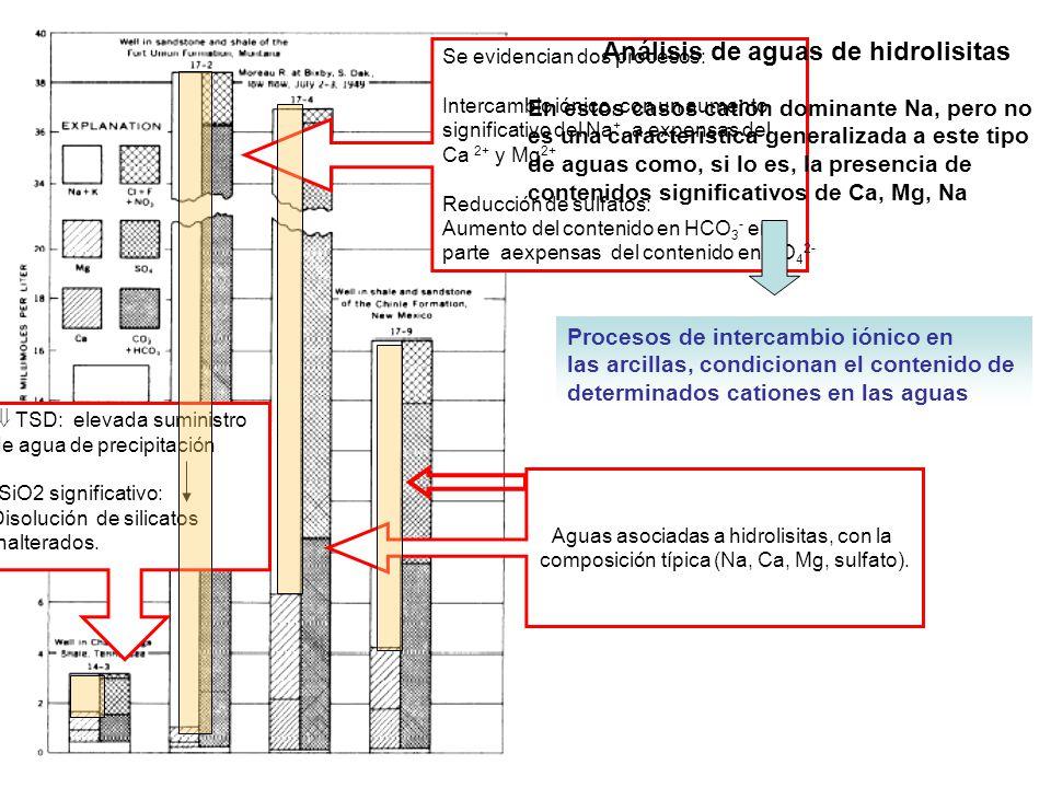 Análisis de aguas de hidrolisitas
