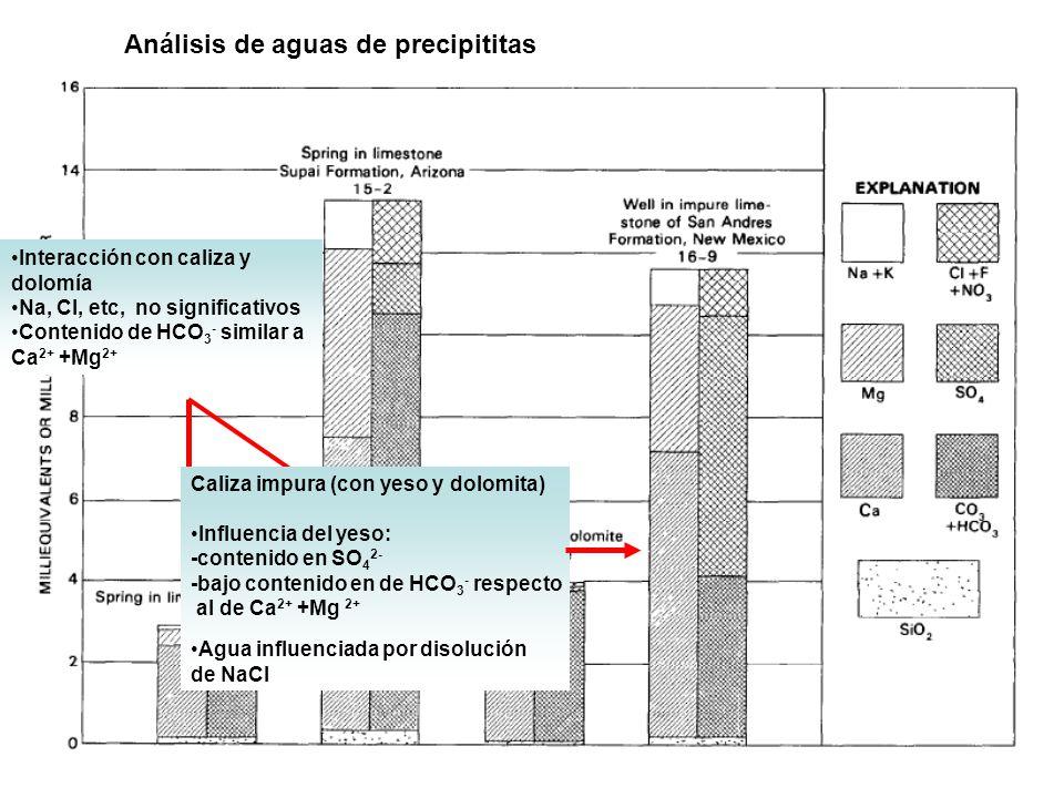 Análisis de aguas de precipititas