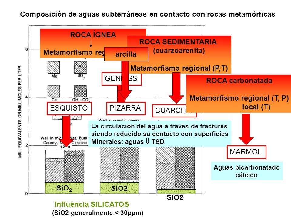 Composición de aguas subterráneas en contacto con rocas metamórficas