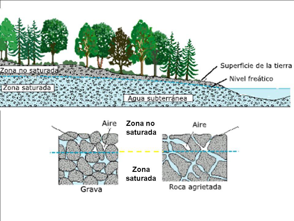 CICLO HIDROLÓGICO Zona no saturada Zona PUNTO FINAL del ciclo ríos