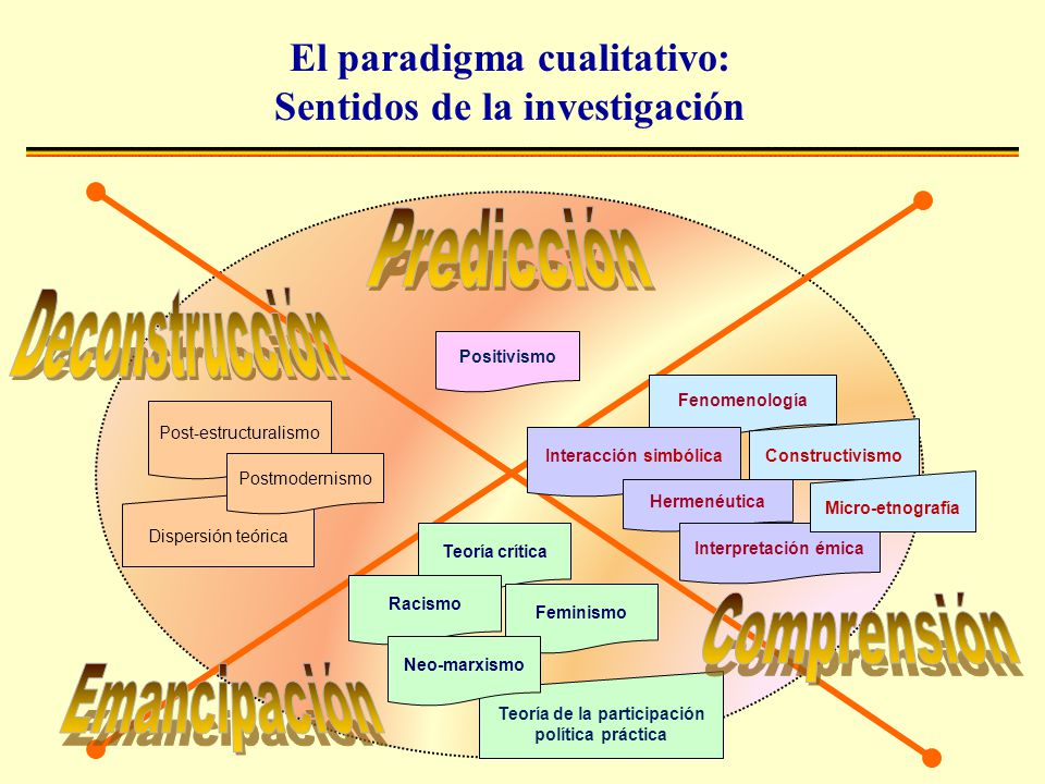Predicción Deconstrucción Comprensión Emancipación