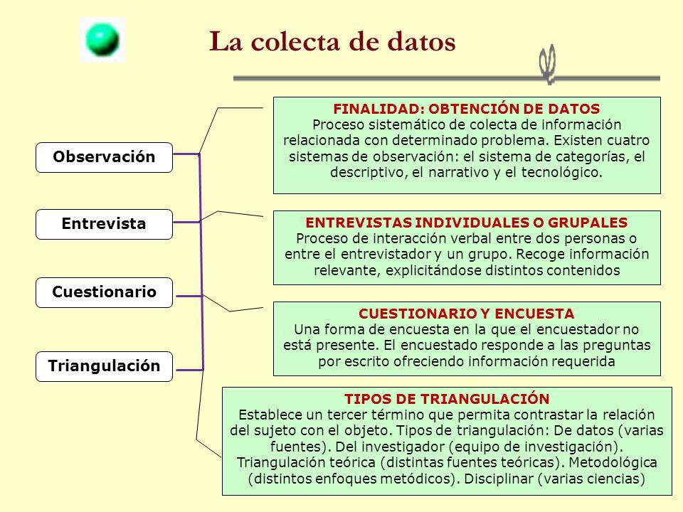 La colecta de datos Observación Entrevista Cuestionario Triangulación