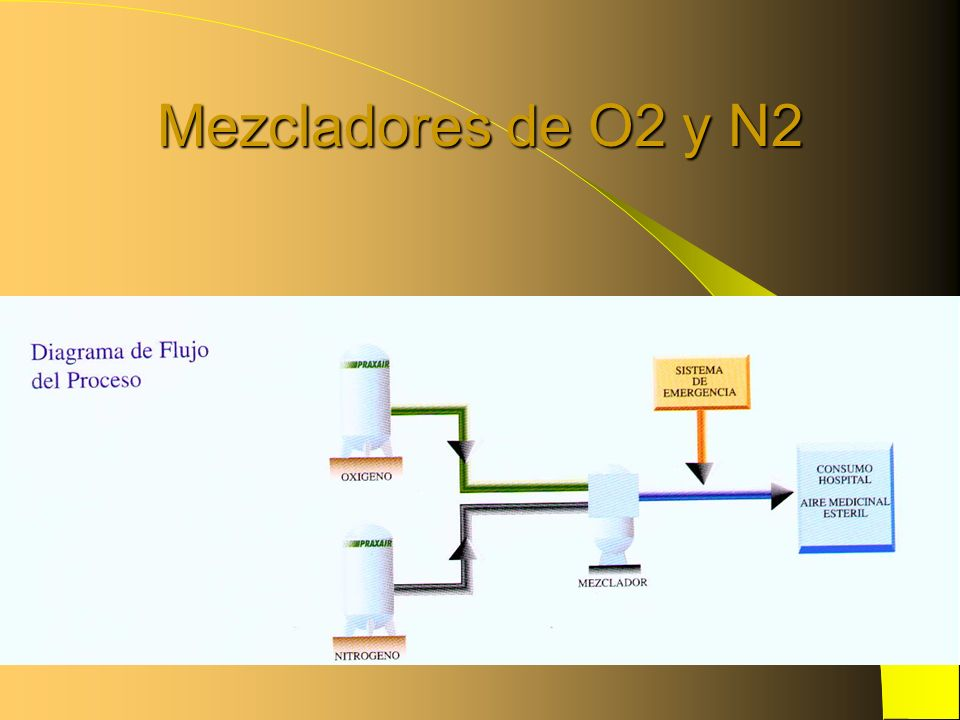 Mezcladores de O2 y N2