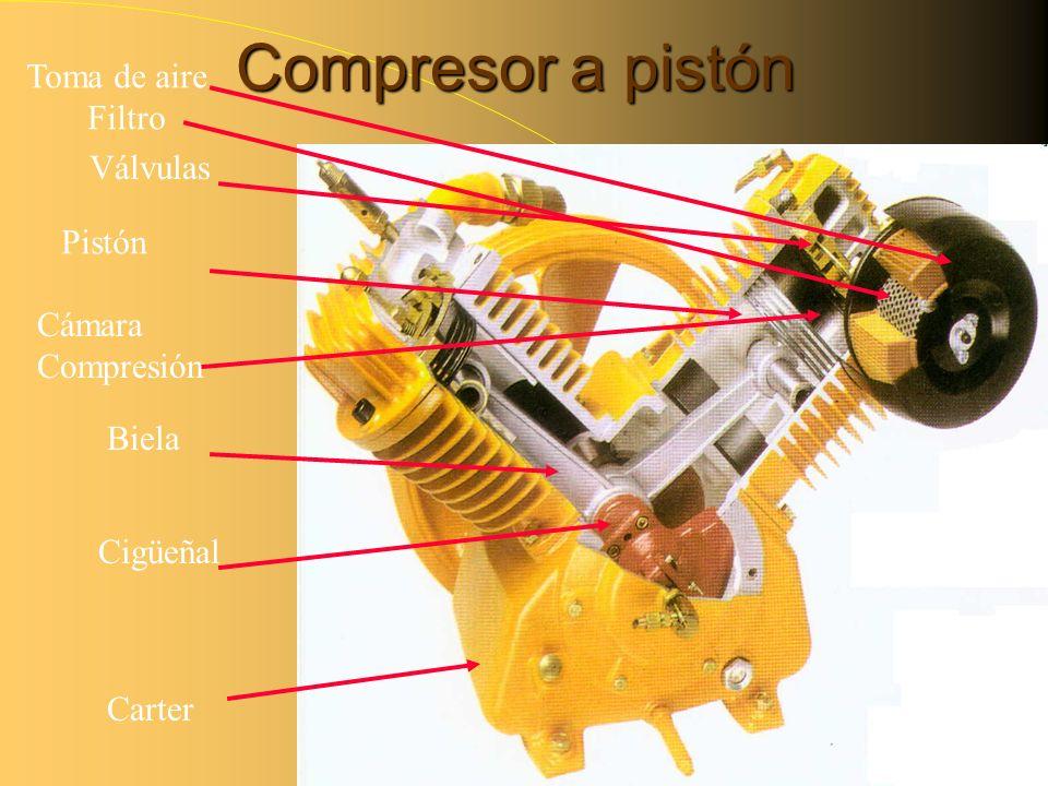 Compresor a pistón Toma de aire Filtro Válvulas Pistón