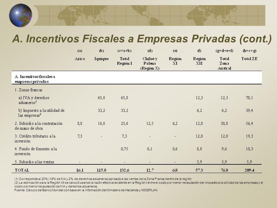 A. Incentivos Fiscales a Empresas Privadas (cont.)