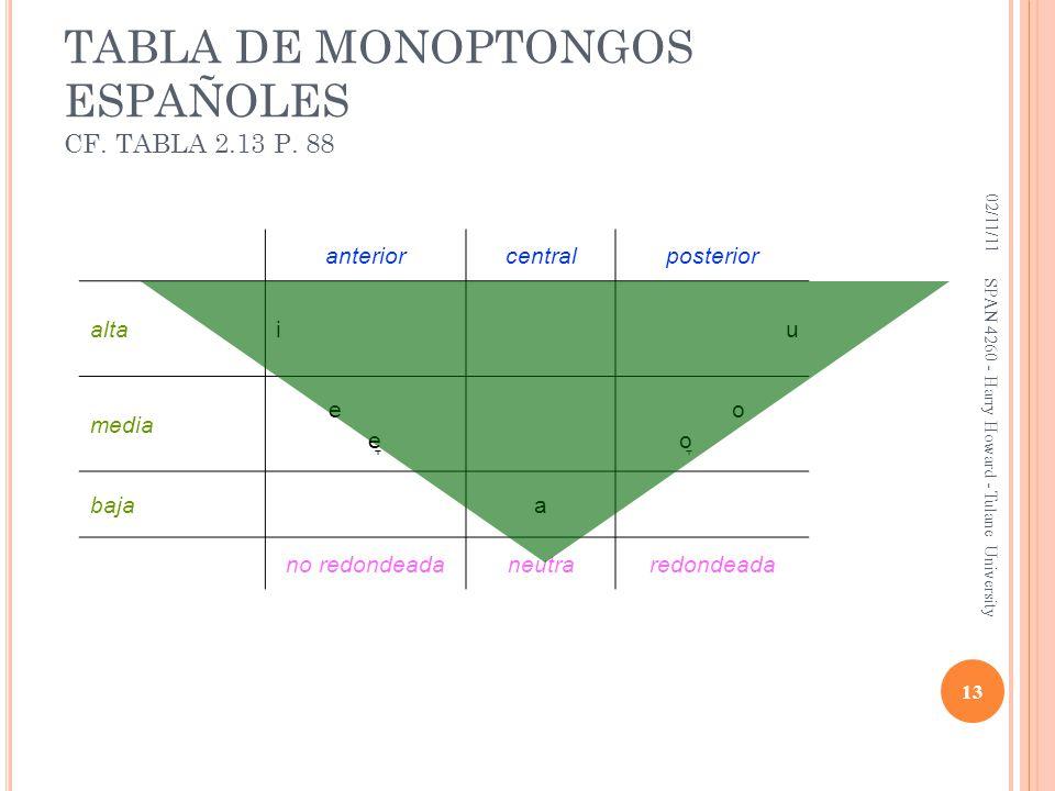 TABLA DE MONOPTONGOS ESPAÑOLES CF. TABLA 2.13 P. 88