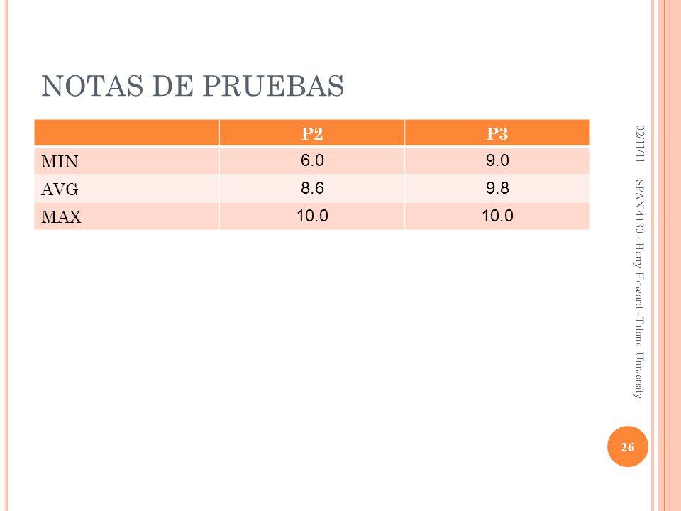 NOTAS DE PRUEBAS P2 P3 MIN 6.0 9.0 AVG 8.6 9.8 MAX 10.0 02/11/11