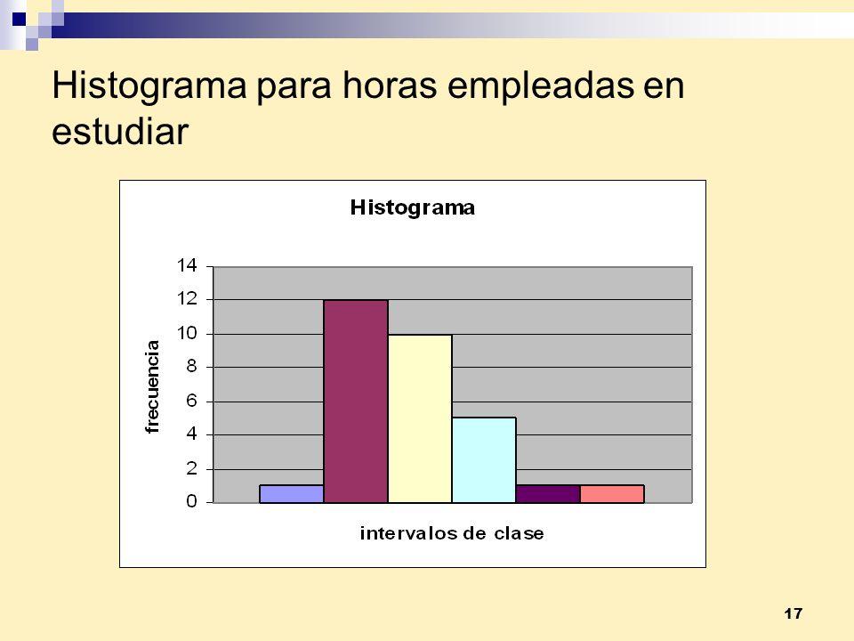 Histograma para horas empleadas en estudiar
