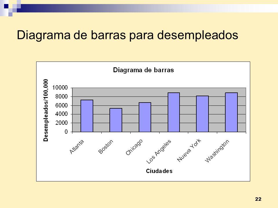 Diagrama de barras para desempleados