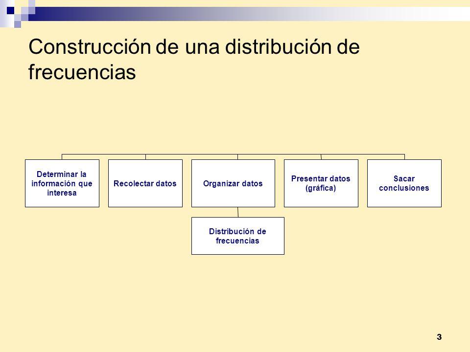 Construcción de una distribución de frecuencias