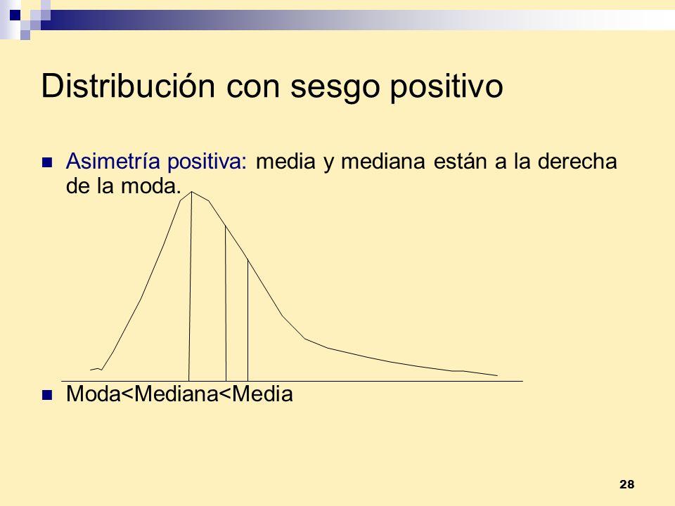 Distribución con sesgo positivo