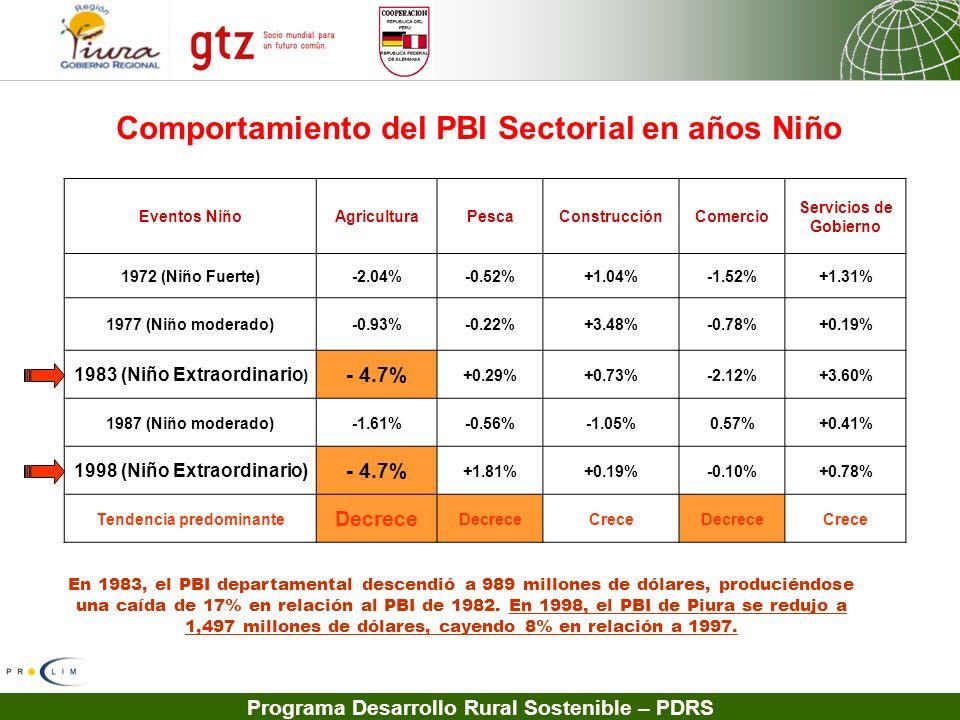 Comportamiento del PBI Sectorial en años Niño