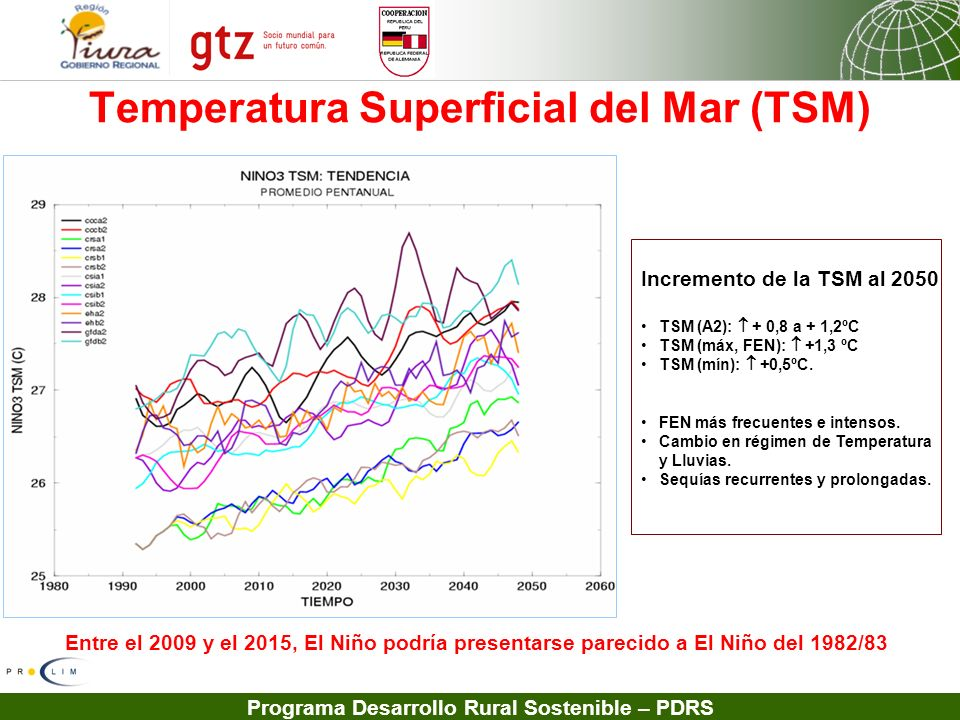 Temperatura Superficial del Mar (TSM)