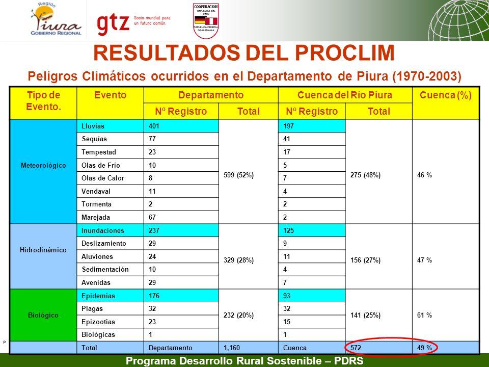 Peligros Climáticos ocurridos en el Departamento de Piura (1970-2003)