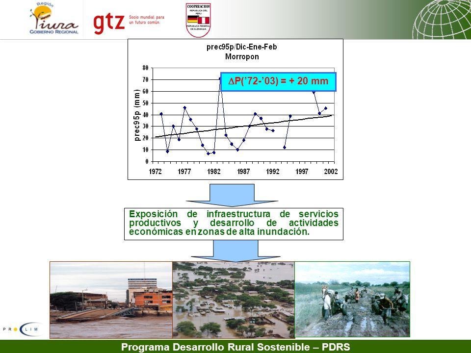 P('72-'03) = + 20 mm Exposición de infraestructura de servicios productivos y desarrollo de actividades económicas en zonas de alta inundación.