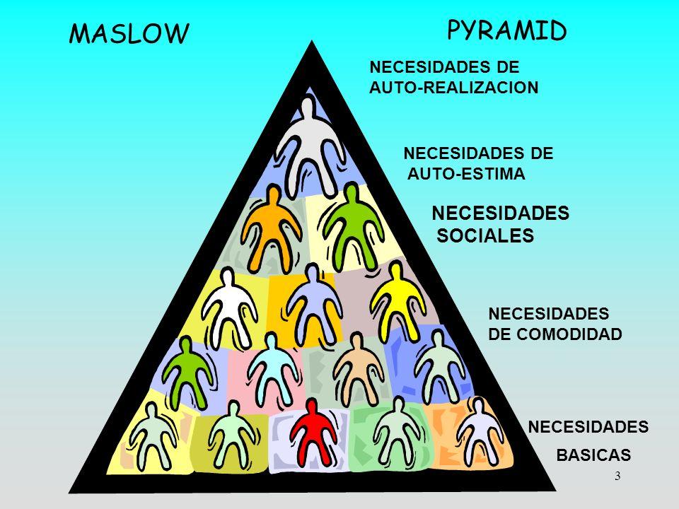 PYRAMID MASLOW NECESIDADES SOCIALES NECESIDADES DE AUTO-REALIZACION