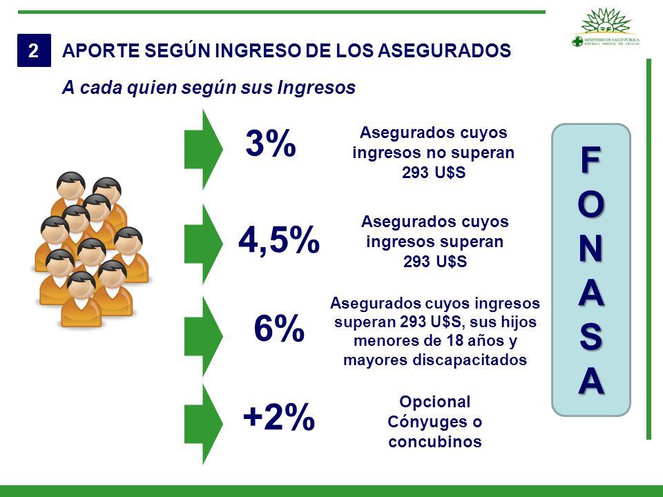 3% F O N A 4,5% S 6% +2% 2 APORTE SEGÚN INGRESO DE LOS ASEGURADOS