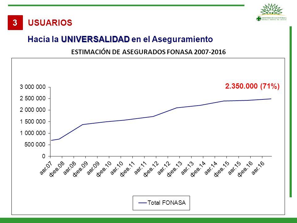 Estimación de asegurados FONASA 2007-2016
