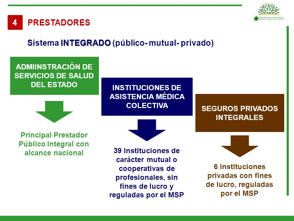 Sistema INTEGRADO (público- mutual- privado)