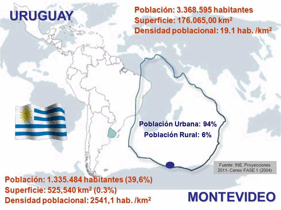Fuente: INE. Proyecciones 2011- Censo FASE 1 (2004)