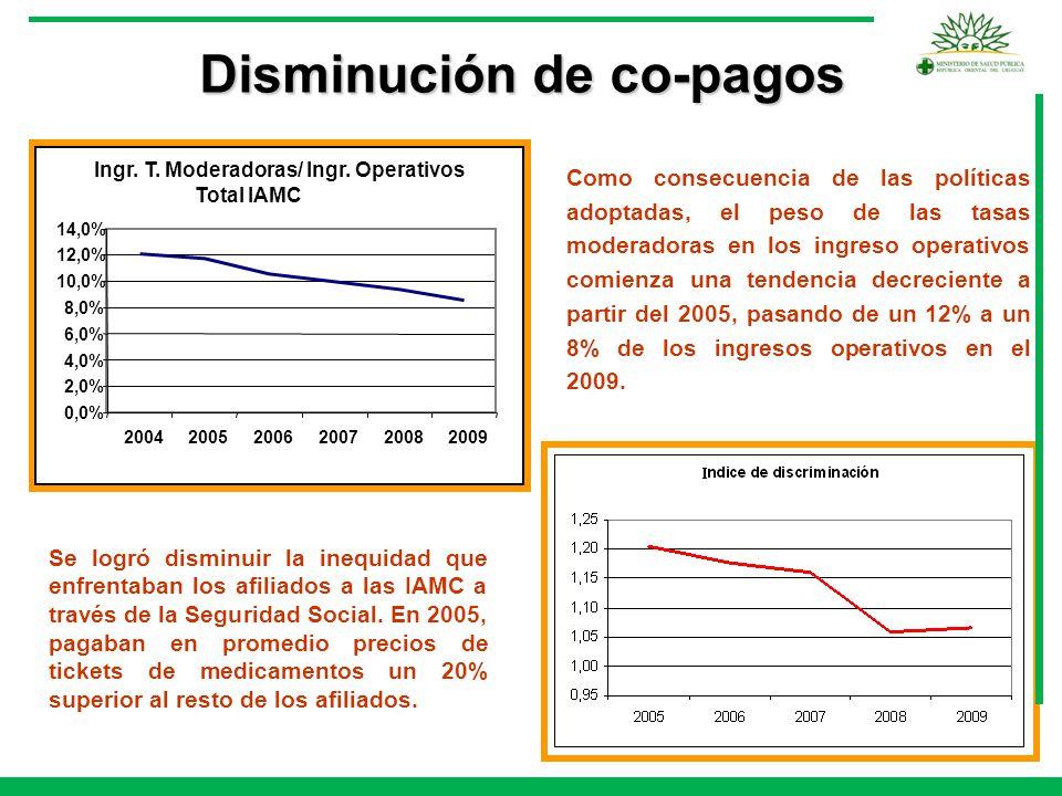 Disminución de co-pagos