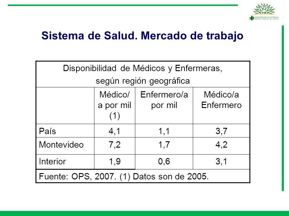 Sistema de Salud. Mercado de trabajo