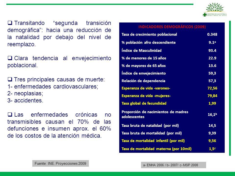 INDICADORES DEMOGRÁFICOS (2009)