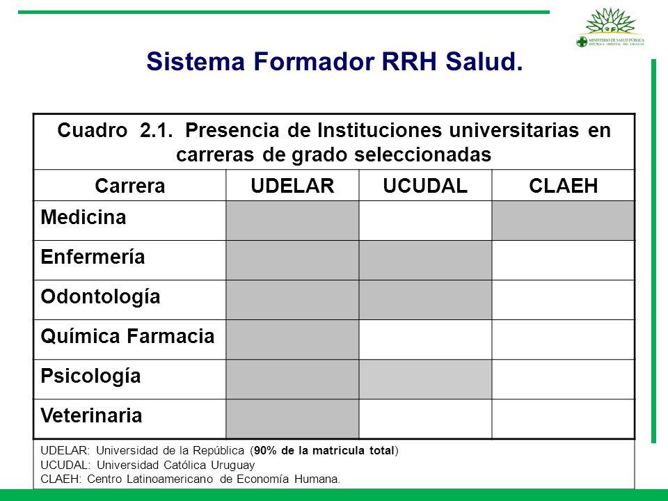 Sistema Formador RRH Salud.