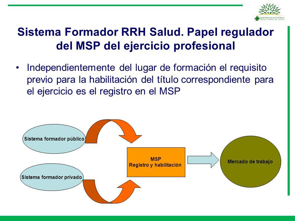 Sistema Formador RRH Salud