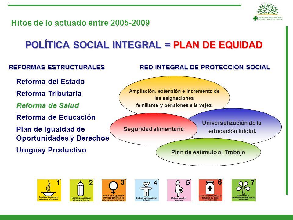 POLÍTICA SOCIAL INTEGRAL = PLAN DE EQUIDAD