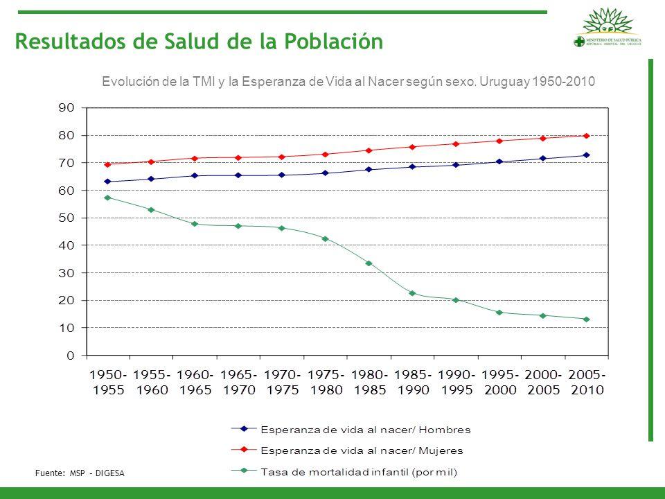 Resultados de Salud de la Población