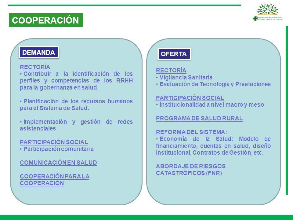 COOPERACIÓN DEMANDA OFERTA RECTORÍA RECTORÍA