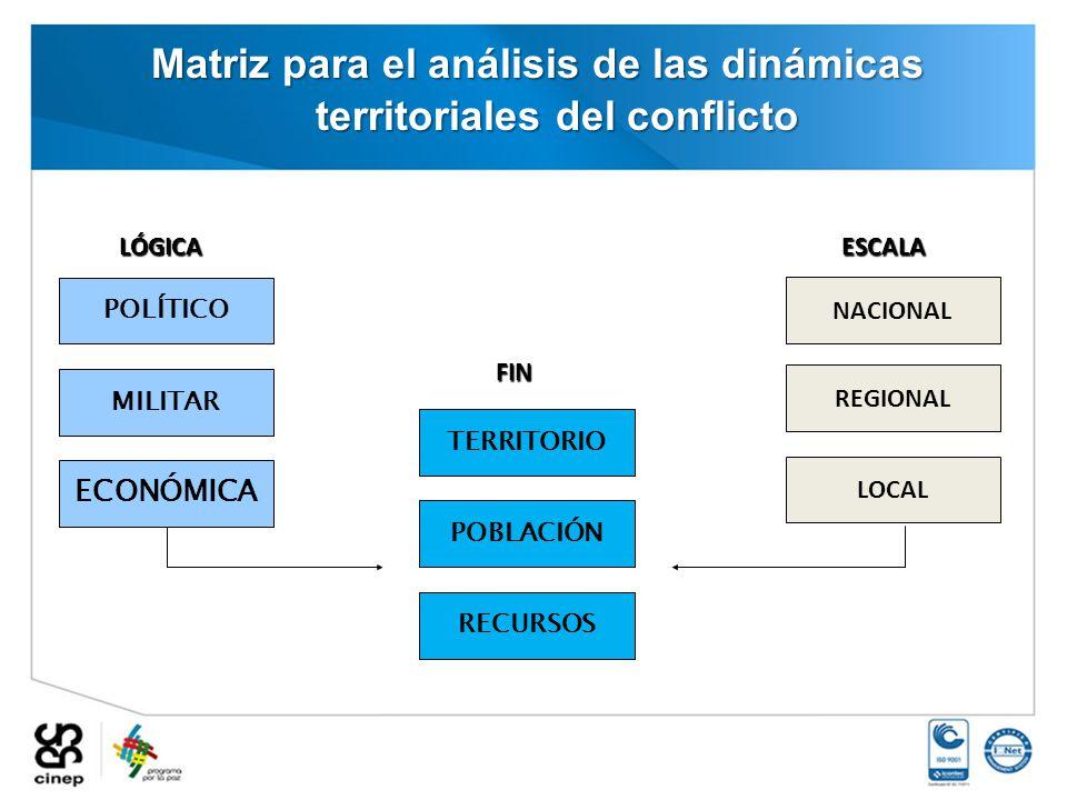 Matriz para el análisis de las dinámicas territoriales del conflicto