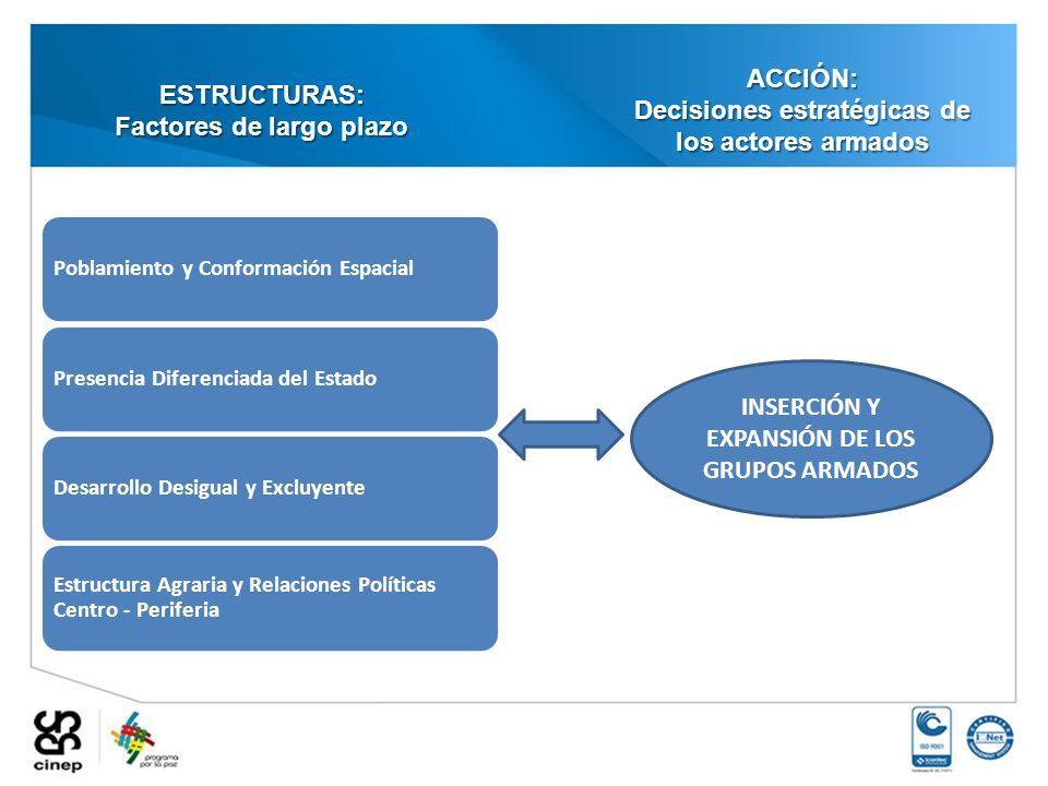 Decisiones estratégicas de los actores armados ESTRUCTURAS: